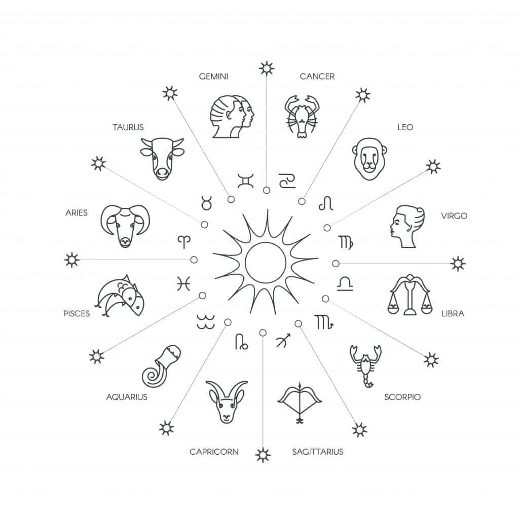 Image of Zodiac Signs Symbols and Names